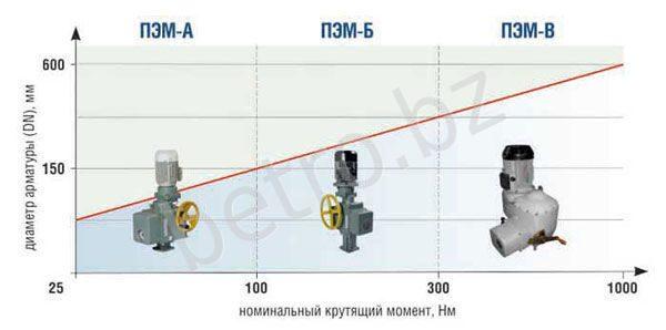 Электропривод ПЭМ-В15